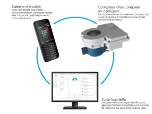 CityTaps - solution IOT comptable d'eau potable