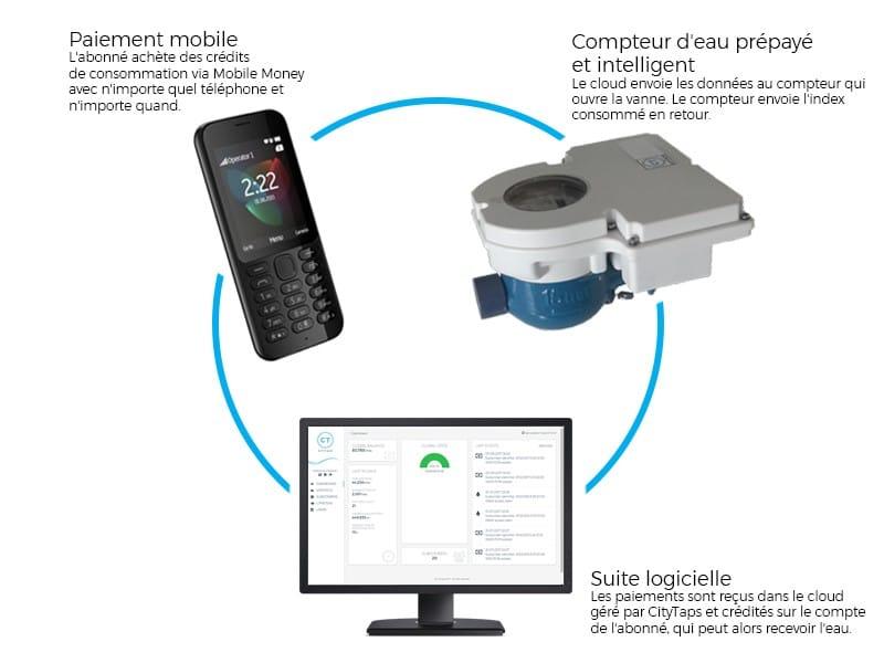 Une solution IOT pour le comptage d'eau potable pour les marinas et autres locations saisonnières !