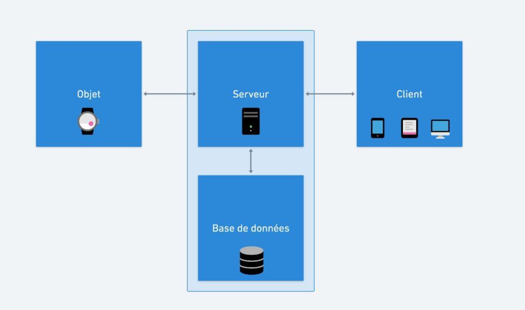 Base de données des objets connectés
